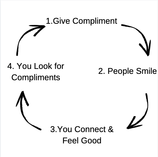 Picture showing compliment feedback cycle